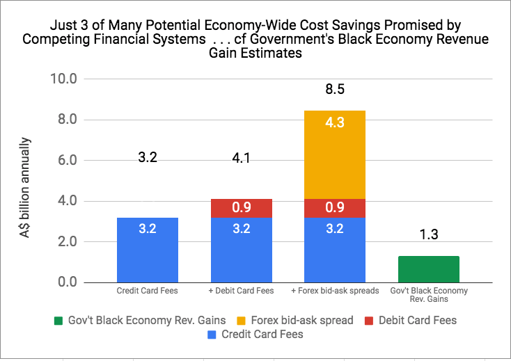 Just-3-of-Many-Potential-Economy-Wide-Cost-Savings-Promised-by-Competing-Financial-Systems--.-.-.-cf-Government-s-Black-Economy-Revenue-Gain-Estimates-1